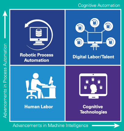 How Cognitive Tech Is Revolutionizing the Audit - FEI